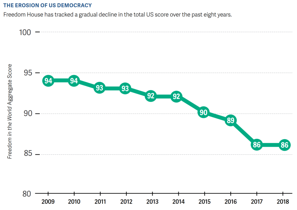 Freedom in the World net aggregate score for the U.S., 2009-2018. Freedom House has tracked a gradual decline in the total U.S. score. Graphic: Freedom House