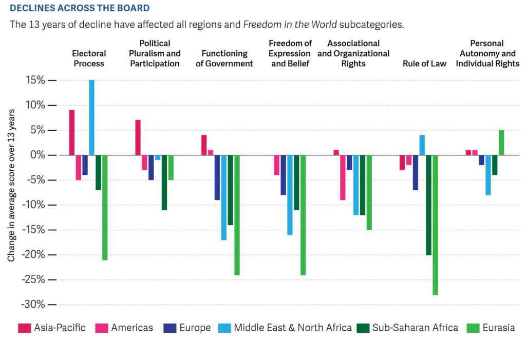 Change in Freedom in the World average score over 13 years, 2005-2018. The 13 years of decline have affected all regions and Freedom in the World subcategories. Graphic: Freedom House