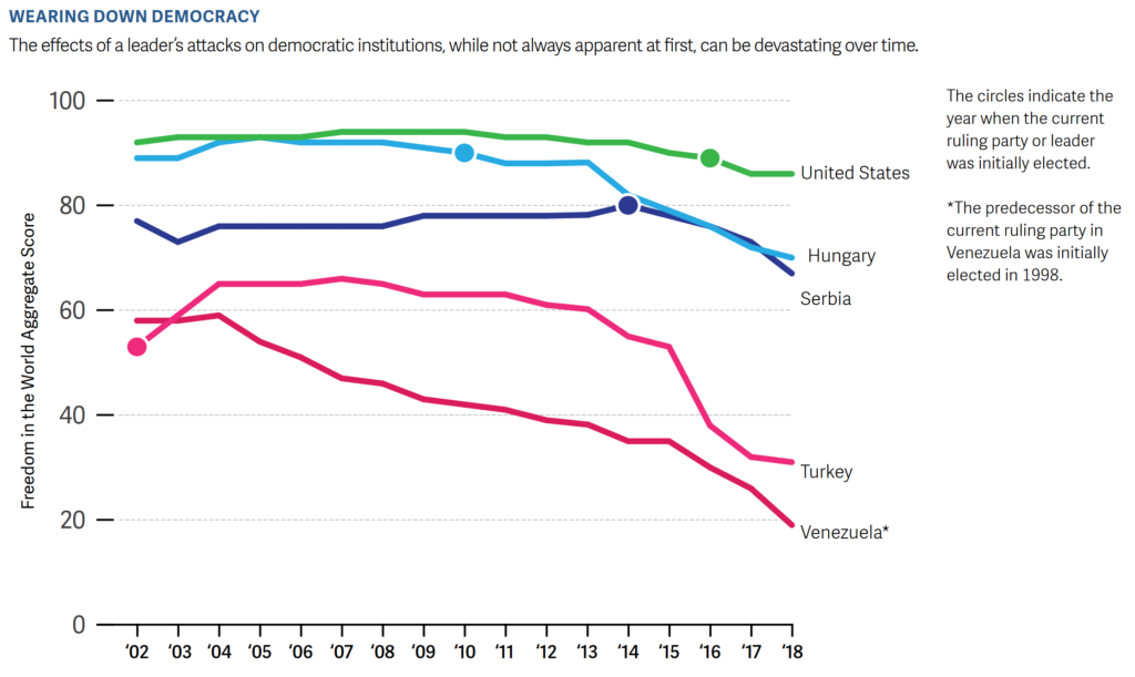 Freedom in the World net aggregate score for the U.S., Hungary, Serbia, Turkey, and Venezuela, 2002-2018. The circles indicate the year when the current ruling party or leader was initially elected. The effects of a leader's attacks on democratic institutions, while not always apparent at first, can be devastating over time. Graphic: Freedom House