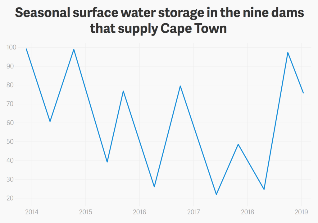 Seasonal surface water storage in the nine dams that supply Cape Town. Data: South Africa Department of Water and Sanitation. Graphic: Quartz