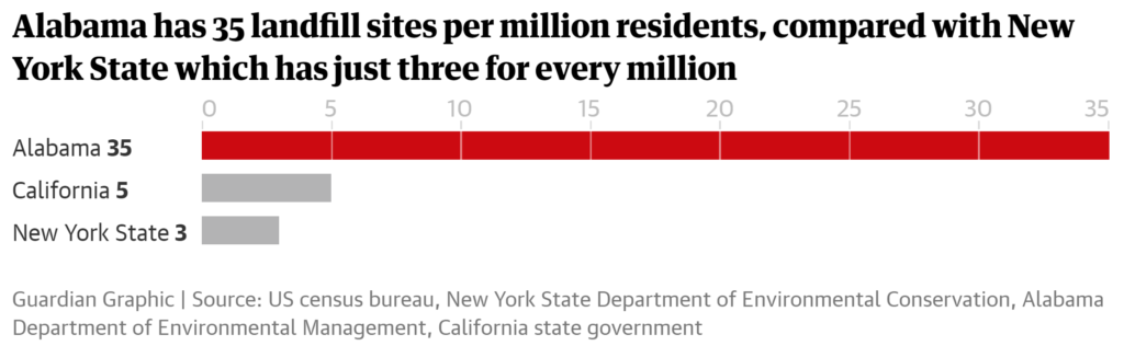 Alabama has 35 landfill sites per million residents, compared with New York State which has just three for every million. Graphic: The Guardian