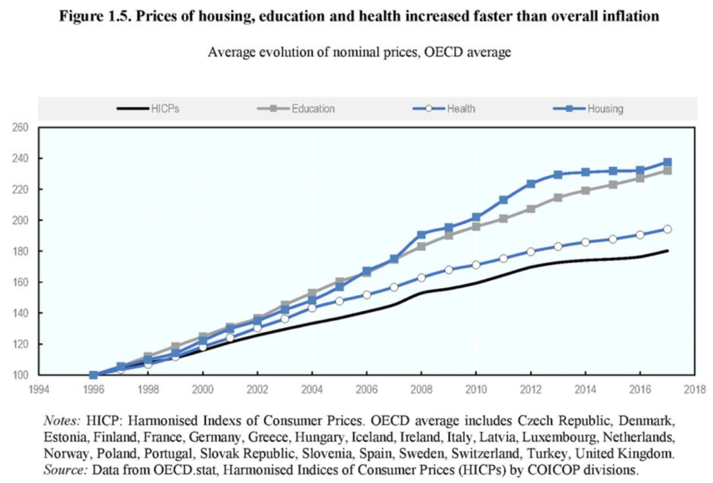 Average evolution of nominal prices in OECD countries, 1996-2017. Graphic: OECD