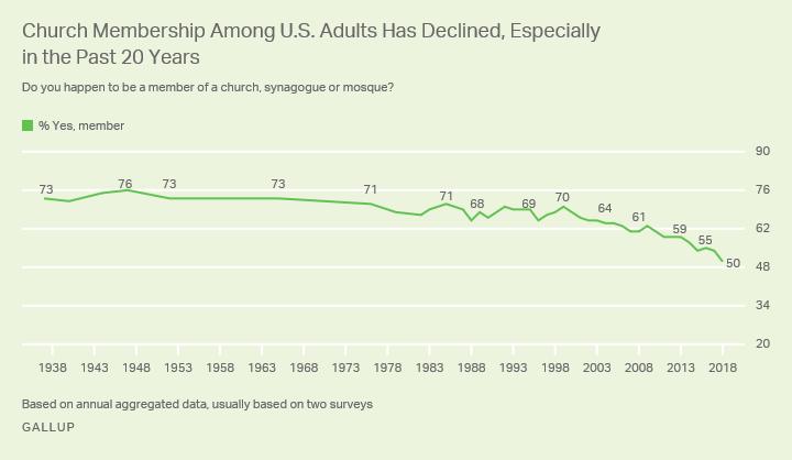 Church membership among U.S. adults, 1983-2018. Graphic: Gallup