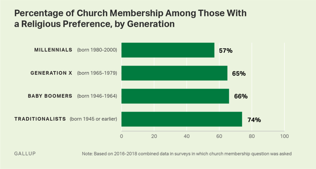 Percent of U.S. church membership with religious preference, by generation. Graphic: Gallup