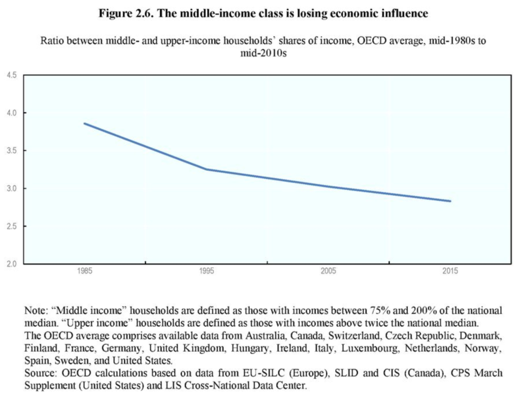Ratio between middle- and upper-income households' shares of income, mid-1980s to mid-2010s. Graphic: OECD