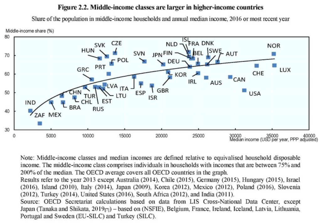 Share of population in middle-income households and annual median income, 2016 or most recent year. Graphic: OECD
