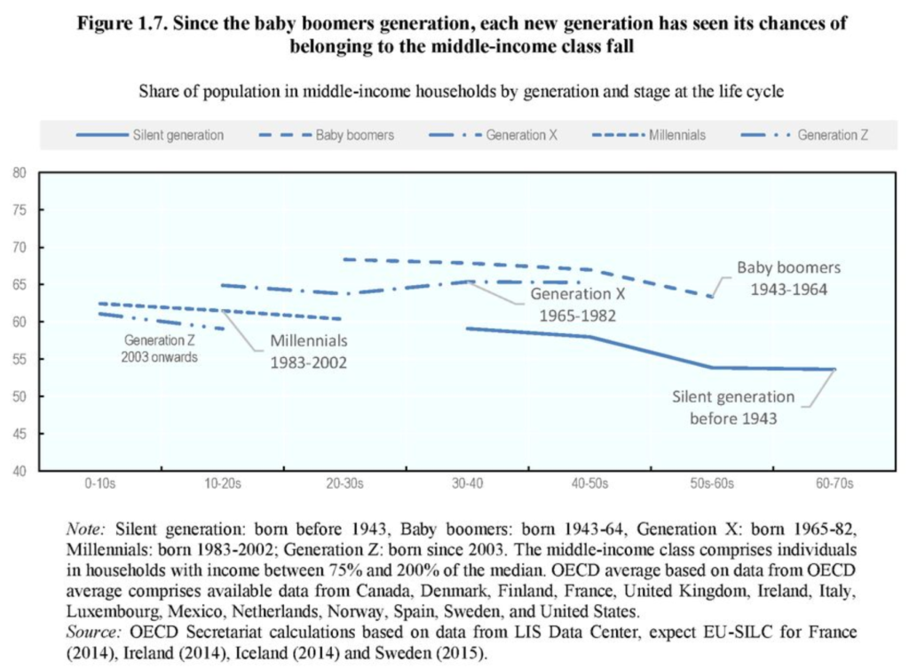 Share of population in middle-income households by generation and stage of life cycle. Since the Baby Boomers generation, each new generation has seen its chances of belonging to the middle-income class fall. Graphic: OECD