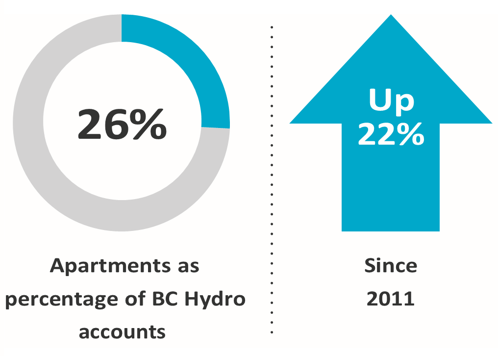 Apartments as a percentage of BC Hydro accounts are up 22 percent since 2011. Graphic: BC Hydro