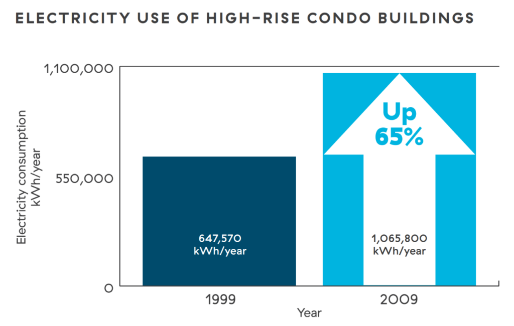 Electricity use of high-rise condo buildings in 1999 and 2009. BC Hydro data shows the amount of electricity used in condo buildings is also on the rise, nearly doubling since the 1980s, with the largest period of growth between 1999 and 2009 when the average electricity consumption of a newly-built condo building grew by 65 percent. Graphic: BC Hydro