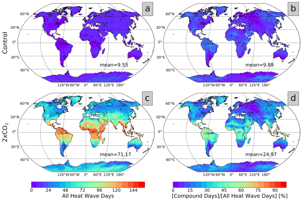Forecast‐oriented Low Ocean Resolution derivative of CM2.5 (FLOR) output heat wave hazard and compound proportion. Control (a and b) and 2xCO2 (c and d) total summer heat wave days (a and c) and proportion of those heat wave days that are compounded in percent terms (b and d), calculated from all 100 years of the model daily minimum temperature data. Daily minimum temperature data are used, the temporal structure definition is 311, and the threshold is the seasonally varying 90th percentile calculated from years 1981–2010, but qualitative results are robust across the range of definitions tested. Global means are noted on each panel. Graphic: Baldwin, et al., 2019 / Earth's Future