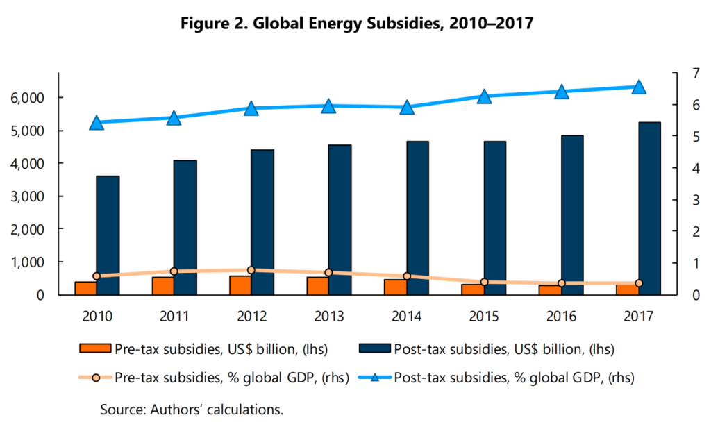 Global Fossil Fuel Subsidies Hit Record $5.2 Trillion