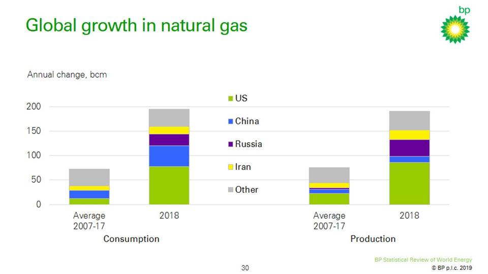 Bp Statistical Review Of World Energy 2019 A Growing Mismatch Between Hopes And Reality Desdemona Despair