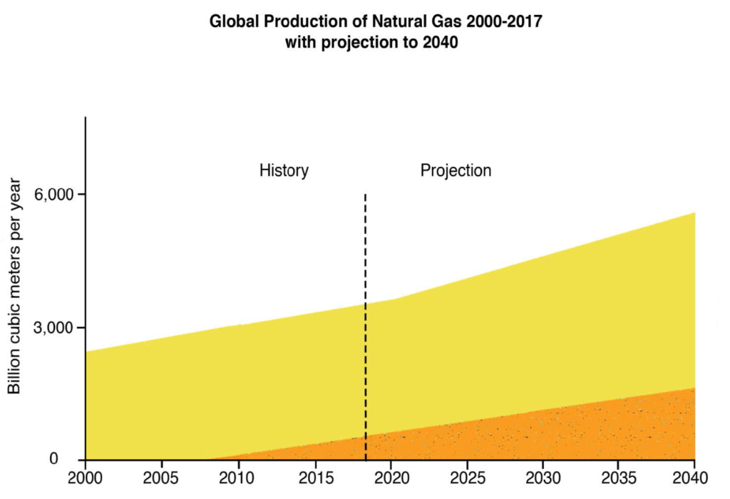 Global production of shale gas and other forms of natural gas from 2000 to 2017, with projections into the future from EIA (2016). Redrawn from EIA (2016) with data from IEA (2017). Graphic: Howarth, 2019 / Biogeosciences
