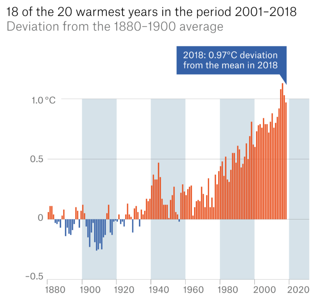 Global average surface temperature anomaly, 1880-2018, relative to the 1880-1900 average. 18 of the 20 warmest years are in the  period 2001-2018. Data: National Centers for Environmental Information / NOAA. Graphic: Munich Re