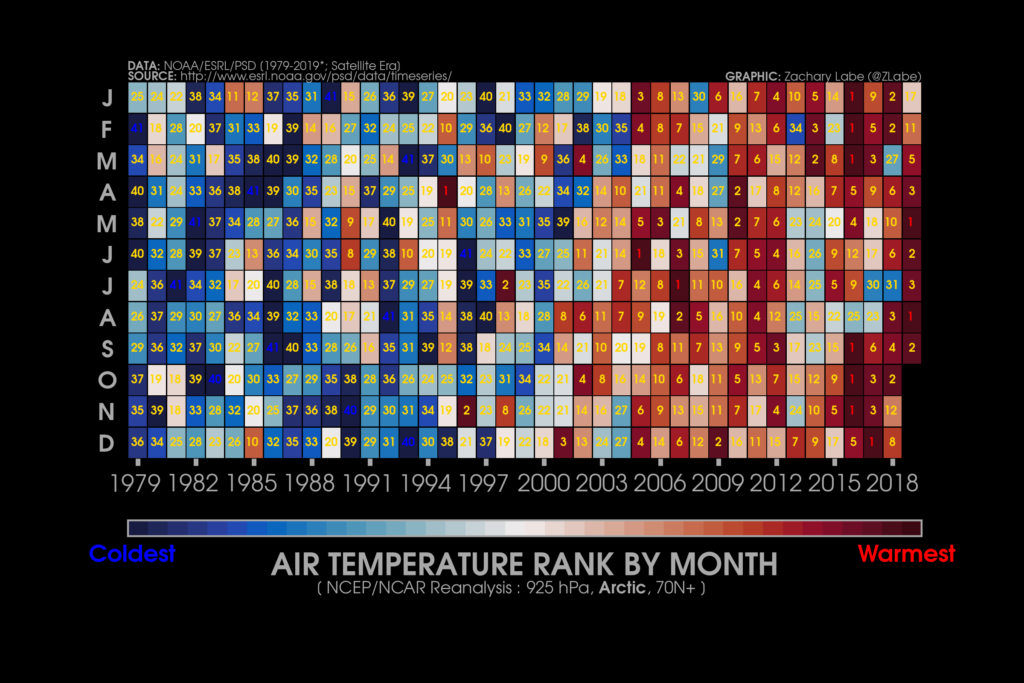 This graphic ranks months based on their Arctic air temperature from 1979 to 2019 at 925 hPa from the National Centers for Environmental Prediction/National Center for Atmospheric Research (NCEP/NCAR) Reanalysis for all areas north of 70 degrees N. Dark reds indicate warmest months; dark blues indicate coldest months. Graphic: Zachary Labe / University of California, Irvine