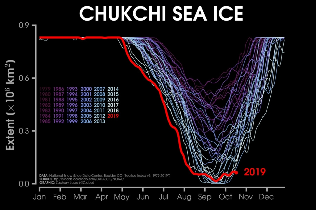 Sea ice extent in the Chukchi Sea, 1979-2019. Data for 2019 are through 19 October 2019. Graphic: Zachary Labe