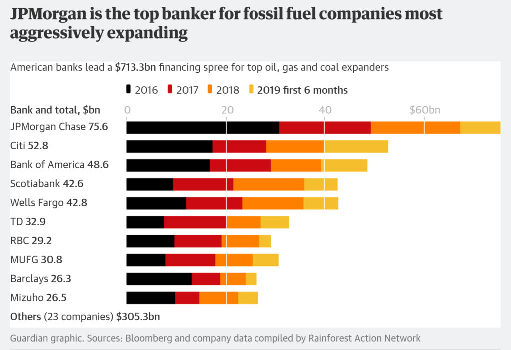 Total fossil fuel financing by investment banks in 2016, 2017, 2018, and the first half of 2019. Data: RAN. Graphic: The Guardian