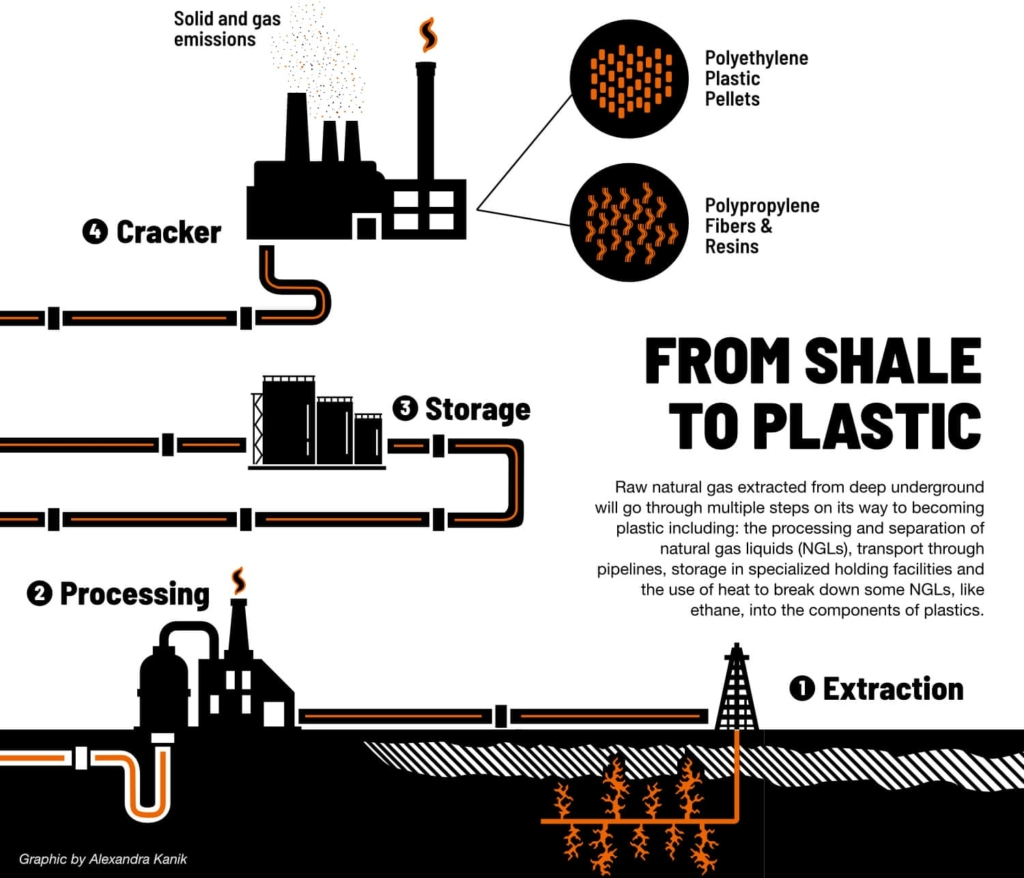Diagram showing the shale-to-plastic process. Graphic: Alexandra Kanik / Ohio Valley Resource