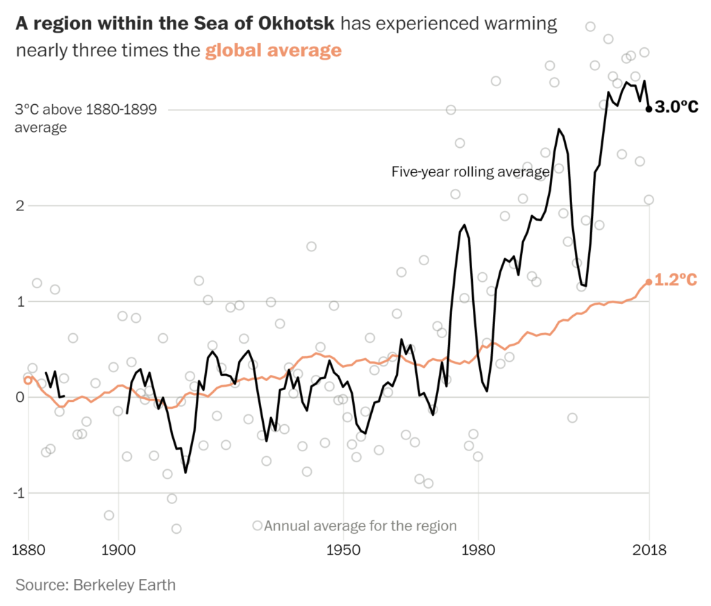 Sea surface temperature in the Sea of Okhotsk, 1880-2018. Graphic: John Muyskens / The Washington Post
