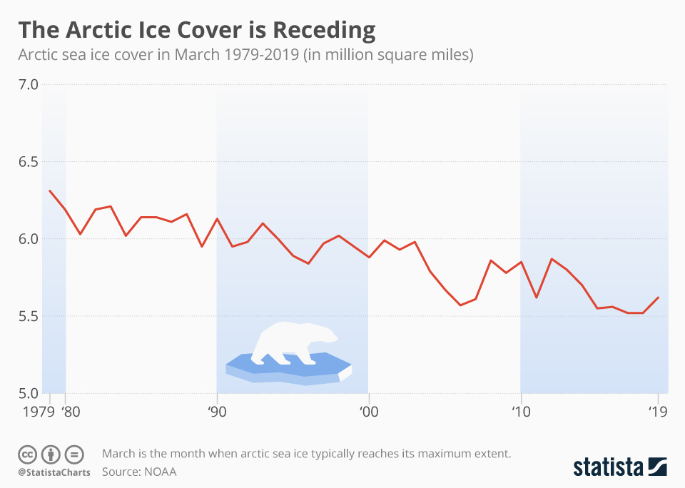Graph showing Arctic sea ice cover, 1979-2019. Data: NOAA. Graphic: Statista