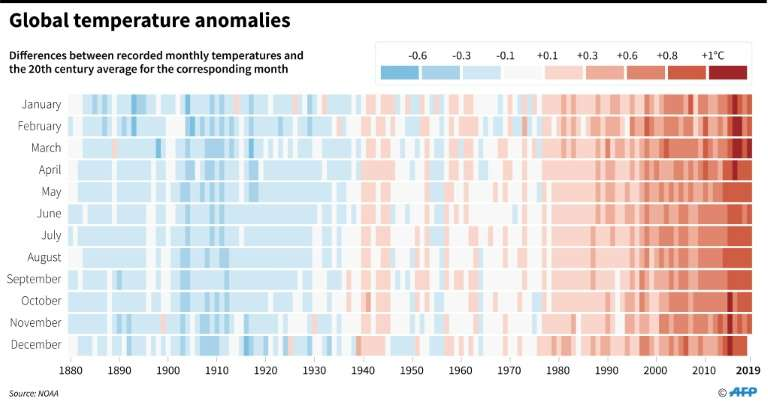 Global temperature anomalies, 1880-2019 showing differences between recorded temperatures and the 20th-century average for the corresponding month. Data: NOAA. Graphic: Simon Malfatto / AFP
