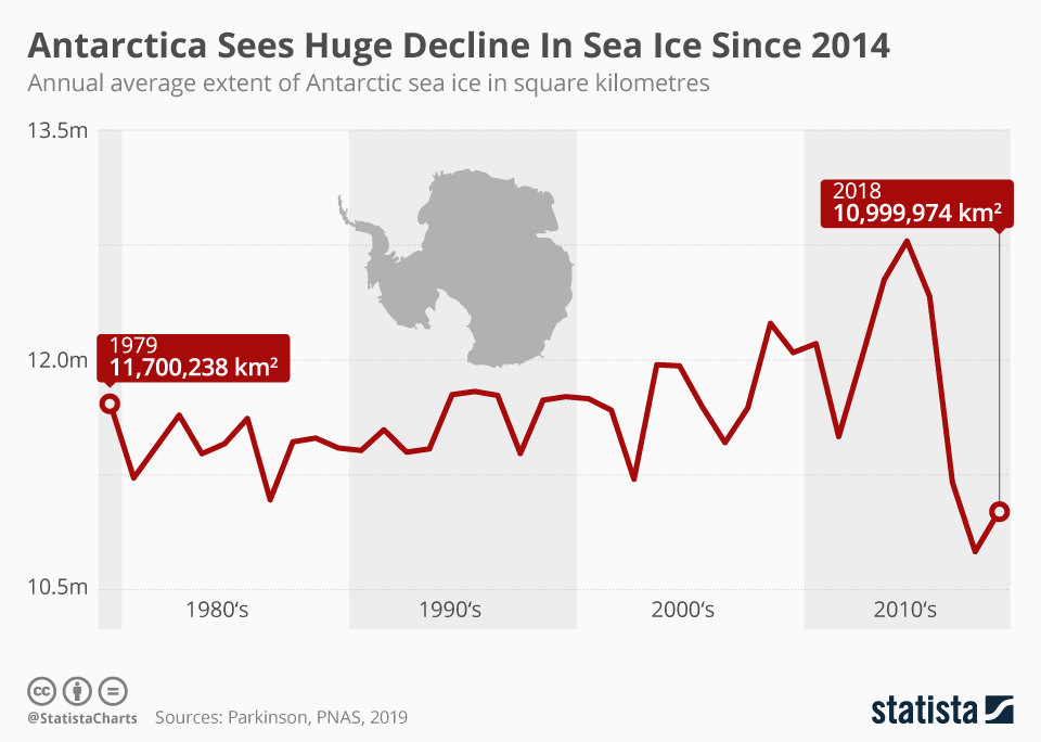 Graph showing average annual extent of Antarctic sea ice, 1979-2018. Antarctica saw a huge decline in sea ice since 2014. Data: Parkinson, PNAS, 2019. Graphic: Statista