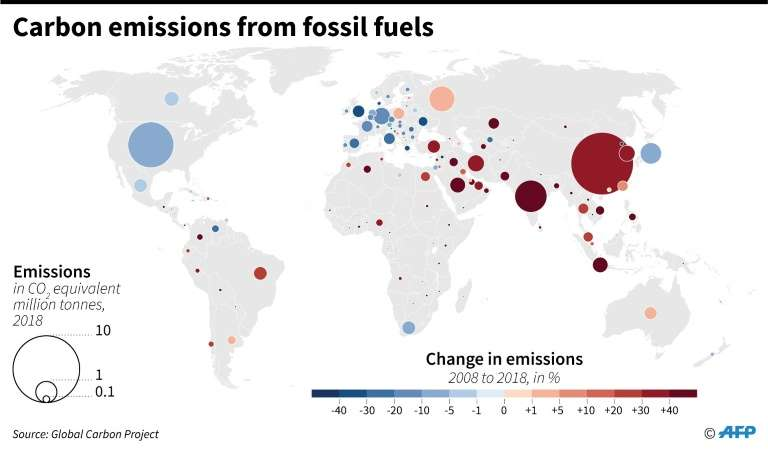 World carbon emissions in 2018 and changes from 2008. Data: Global Carbon Project. Graphic: Simon Malfatto / AFP