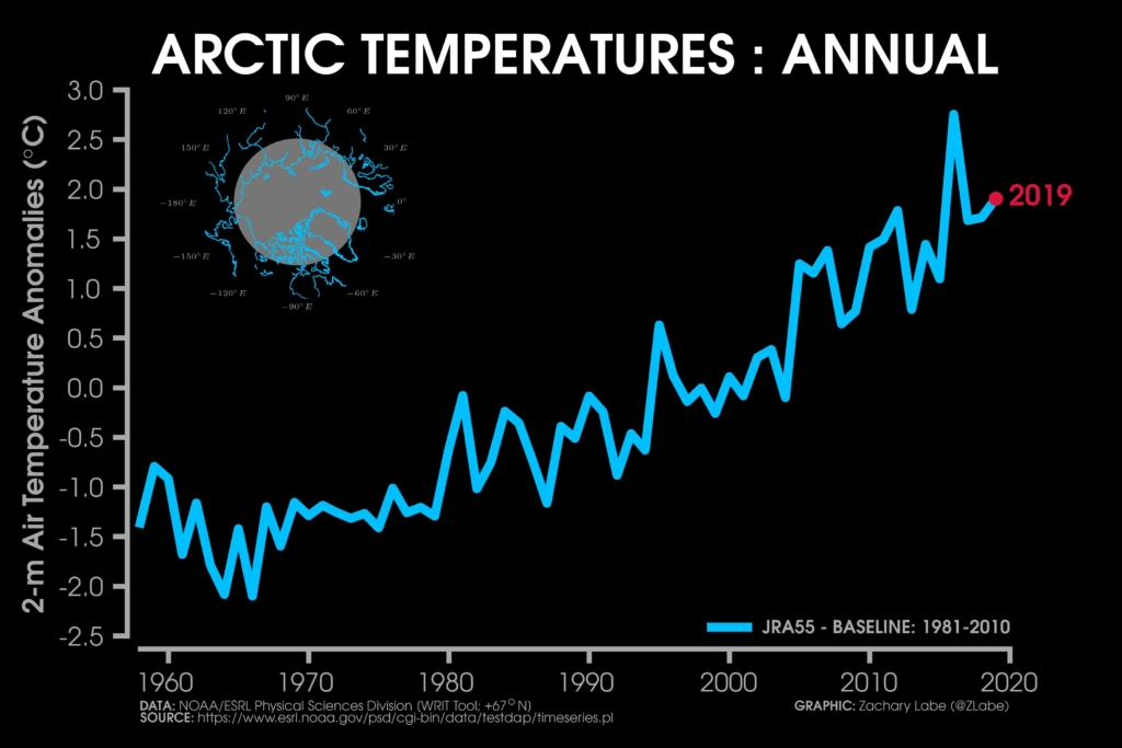 Arctic surface temperature anomaly, 1958-2019, relative to the 1981-2010 baseline. Data: NOAA/ESRL Physical Science Division (WRIT Tool: +67°N). Graphic: Zachary Labe