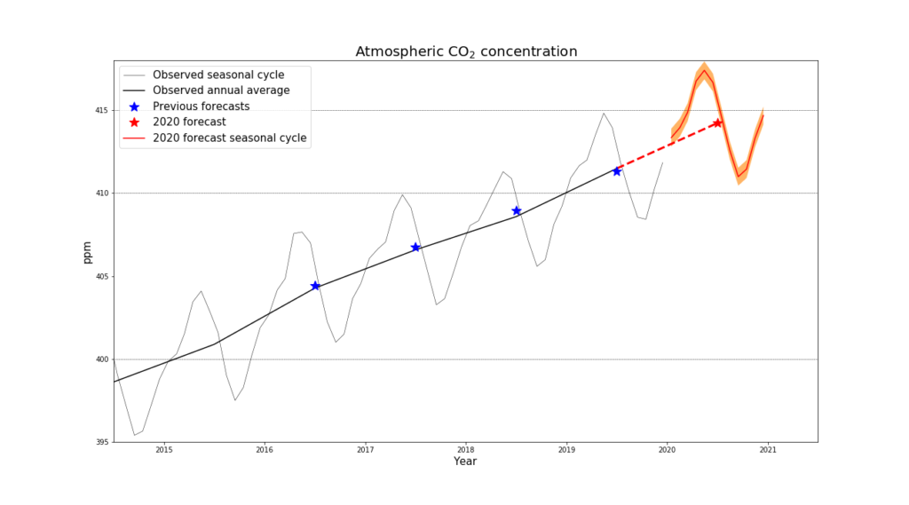 Atmospheric CO2 concentrations, 2014-2019 and projected through 2020. Forecast (red) CO2 concentrations at the Mauna Loa observatory, with previous forecasts (blue) are compared to observations (black). The forecast uncertainty range (orange) based on the SST forecast is ± 2 standard deviations. Graphic: Met Office