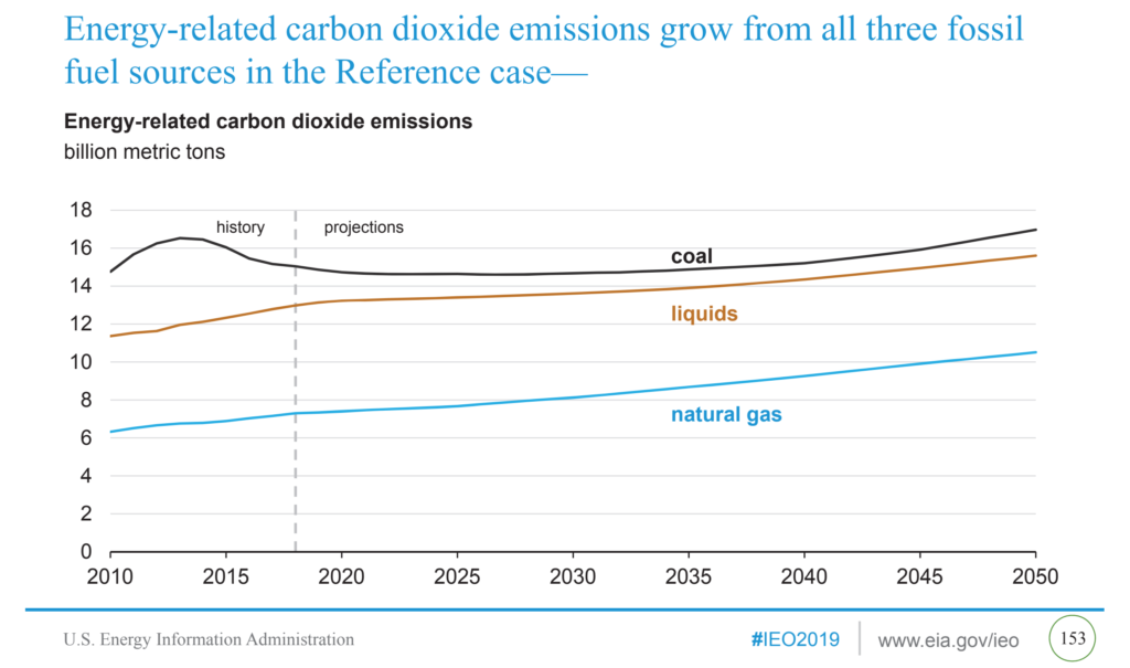 Energy-related carbon dioxide emissions, 2010-2050. Energy-related carbon dioxide emissions grow from all three fossil fuel sources in the reference case. Data: U.S. Energy Information Administration International Energy Outlook 2019 reference case. Graphic: EIA