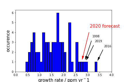 Frequency distribution of annual CO2 rise (growth rate) for each year in the Mauna Loa record. Larger excursions (rightward on the x-axis) occur more rarely, and 2020 is expected to be in the top four years for CO2 increase.  Graphic: Met Office
