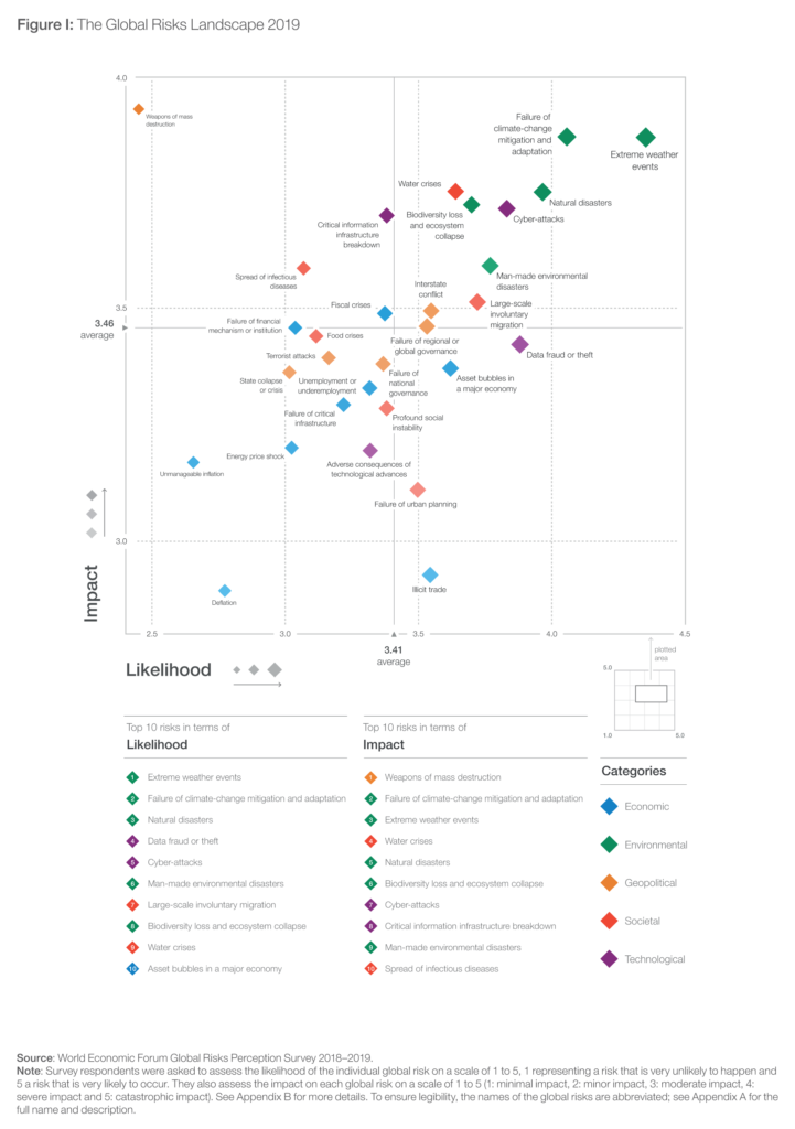 The Global Risks Report's top 10 risks for 2019, ranked by likelihood and impact, shed light on significant trends that may shape global development over the next 10 years. Graphic: World Economic Forum