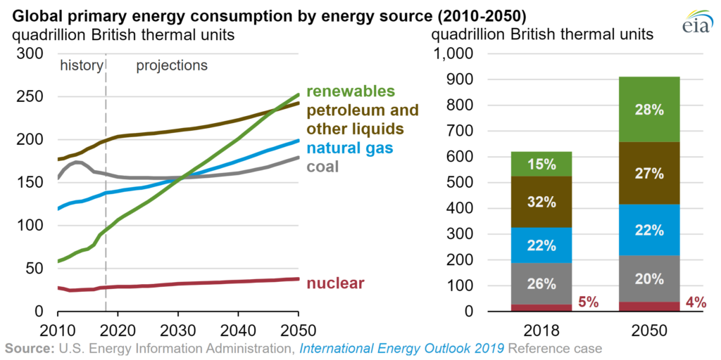 "Global primary energy consumption by energy source, 2010-2050. This graph shows what Spencer Dale, BP's  group chief economist, calls  ""electrification without decarbonization"", which does not improve the global warming outlook. Data: U.S. Energy Information Administration International Energy Outlook 2019 reference case. Graphic: EIA"