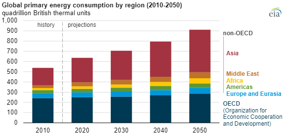 Global primary energy consumption by region, 2010-2050. Data: U.S. Energy Information Administration International Energy Outlook 2019 reference case. Graphic: EIA