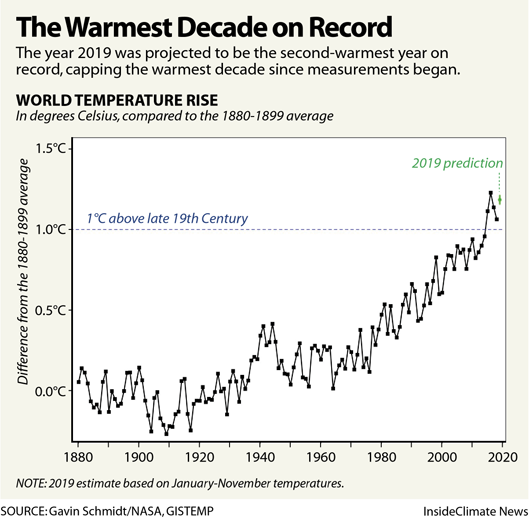 Global surface temperature anomalies, 1880-2019, compared with the 1880-1899 average. The year 2019 was the second warmest year on record, capping the warmest decade since measurements began. Data: Gavin Schmidt / NASA GISTEMP. Graphic: InsideClimate News
