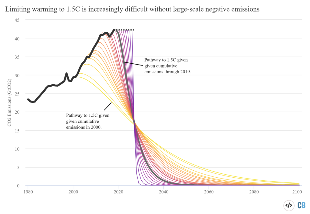 Pathways for reducing carbon emissions to prevent breaching the Paris target of 1.5°C above the pre-industrial level, 2000-2019. Graphic: Carbon Brief