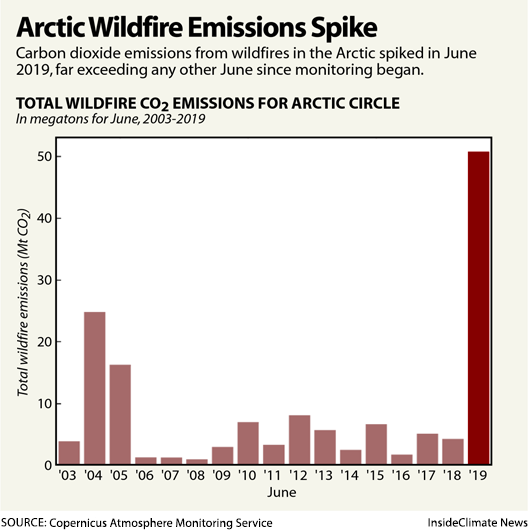 Total wildfire carbon dioxide emissions for the Arctic Circle, 2003-2019. Data: Copernicus Atmosphere Monitoring Service. Graphic: InsideClimate News