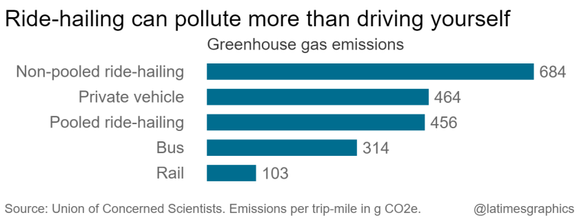 Greenhouse gas emissions from different forms of transportation. Non-pooled ride hailing, like with Uber and Lyft, emit 70 percent pollution than the average trip that it replaces. Data: UCS. Graphic: Los Angeles Times