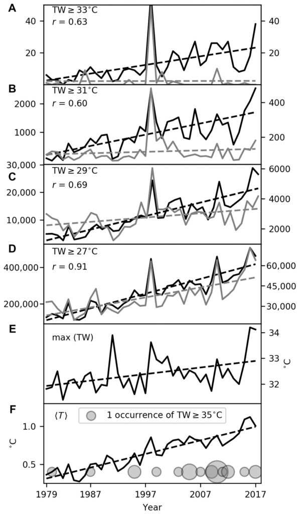 Global trends in extreme humid heat. (A to D) Annual global counts of TW exceedances above the thresholds labeled on the respective panel, from HadISD (black, right axes, with units of station days) and ERA-Interim grid points (gray, left axes, with units of grid-point days). We consider only HadISD stations with at least 50% data availability over 1979–2017. Correlations between the series are annotated in the top left of each panel, and dotted lines highlight linear trends. (E) Annual global maximum TW in ERA-Interim. (F) The line plot shows global mean annual temperature anomalies (relative to 1850–1879) according to HadCRUT4 (40), which we use to approximate each year's observed warming since preindustrial; circles indicate HadISD station occurrences of TW exceeding 35°C, with radius linearly proportional to global annual count, measured in station days. Graphic: Raymond, et al., 2020 / Science Advances
