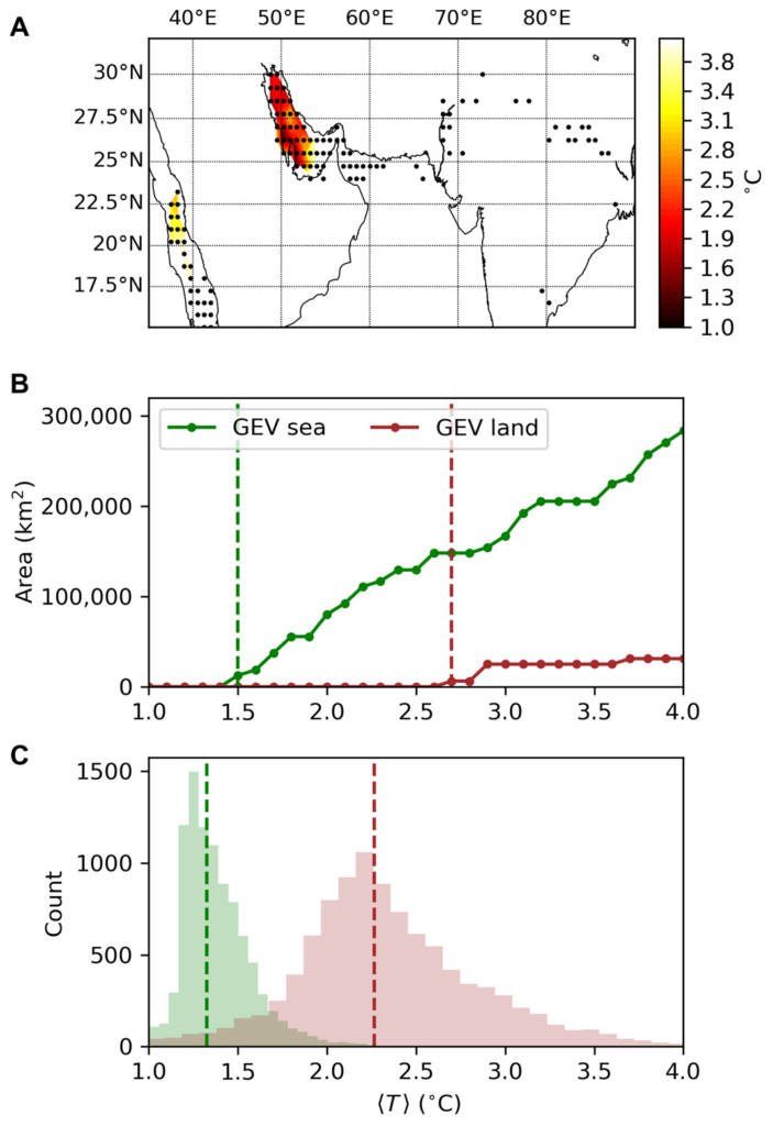 Projections of extreme humid heat exceeding the physiological survivability limit. (A) Shading shows the amount of global warming (since preindustrial) until TW = 35°C is projected to become at least a 1-in-30-year event at each grid cell according to a nonstationary generalized extreme value (GEV) model. In blank areas, more than 4°C of warming is necessary. Black dots indicate ERA-Interim grid cells with a maximum TW (1979–2017) in the hottest 0.1% of grid cells worldwide. (B) Total area with TW of at least 35°C, as a function of mean annual temperature change 〈T〉 from the preindustrial period. Red (green) vertical lines highlight the lowest 〈T〉 for which there are nonzero areas over land (sea)—the respective ToE. (C) Bootstrap estimates of the ToE. See text for details of this definition and calculation. Graphic: Raymond, et al., 2020 / Science Advances