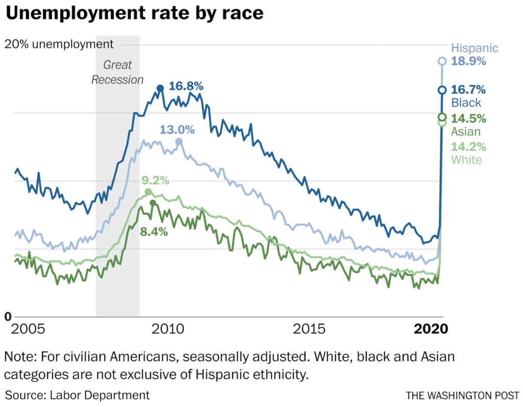 U.S. unemployment rate soars to 14.7 percent, the worst ...