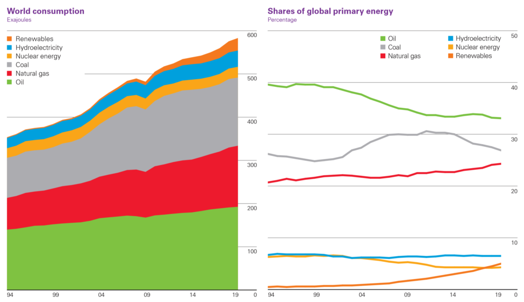 Bp Statistical Review Of World Energy 2020 Carbon Emissions Increase For Another Year Coal Still The Single Largest Source Of Power Generation Desdemona Despair