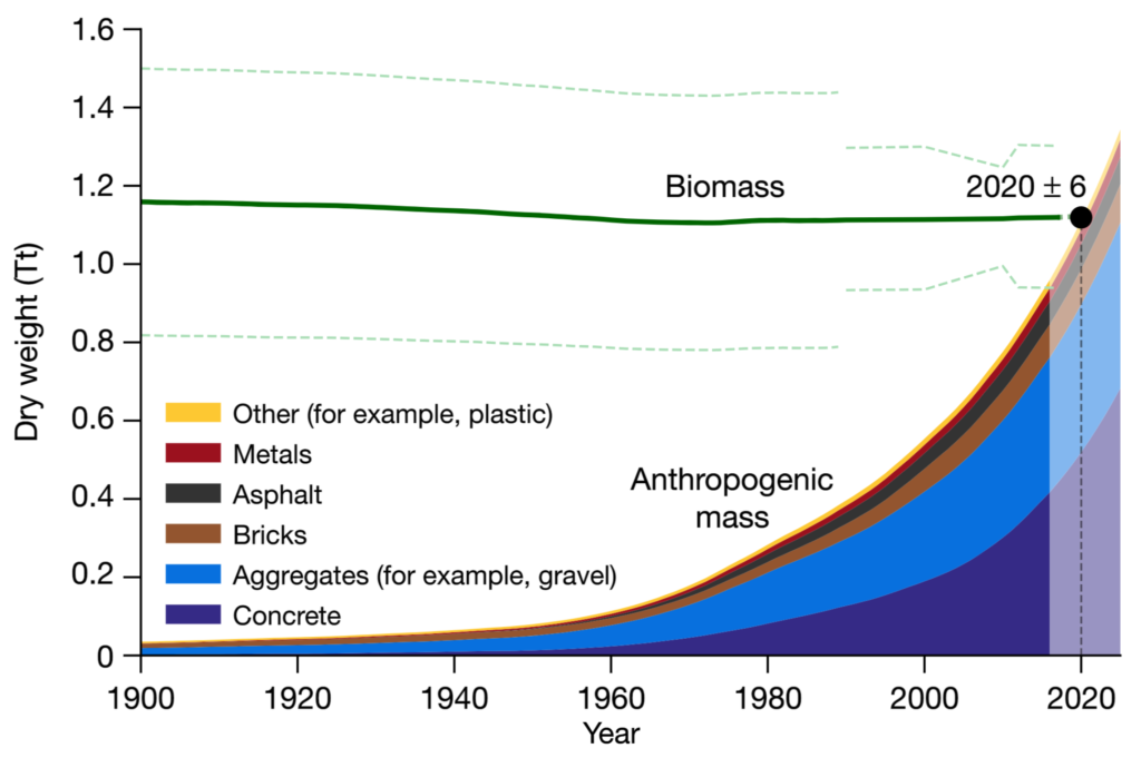 Biomass and anthropogenic mass estimates since the beginning of the twentieth century on a dry-mass basis. The green line shows the total weight of thebiomass (dashed green lines, ±1 s.d.). Anthropogenic mass weight is plotted as an area chart, where the heights of the coloured areas represent the mass of the corresponding category accumulated until that year. The anthropogenic mass presented here is grouped into six major categories. The year 2020±6 marks the time at which biomass is exceeded by anthropogenic mass. Anthropogenic mass data since 1900 were obtained from ref. 22, at a single-year resolution. The current biomass value is based on ref. 11, which for plants relies on the estimate of ref. 10, which updates earlier, mostly higher estimates. The uncertainty of the year of intersection was derived using a Monte Carlo simulation, with 10,000 repeats. Data were extrapolated for the years 2015–2025 (lighter area). Graphic: Elhacham, et al., 2020 / Nature
