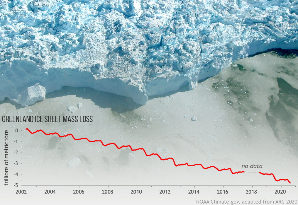 Greenland Ice Sheet mass loss, 2002-2020. The Greenland Ice Sheet lost mass again in 2020, but not as much as it did 2019. Adapted from the 2020 Arctic Report Card, this graph tracks Greenland mass loss measured by NASA's GRACE satellite missions since 2002. The background photo shows a glacier calving front in western Greenland, captured from an airplane during a NASA Operation IceBridge field campaign. Graphic: NOAA