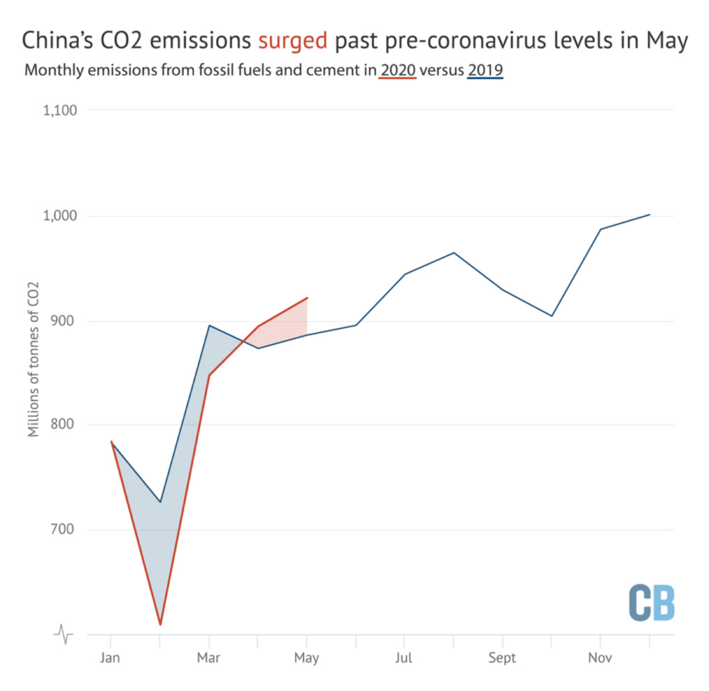 Monthly CO2 emissions from fossil fuels and cement in China, millions of tonnes of CO2 (MtCO2), in 2019 (blue) versus 2020 (red). Shading shows the difference between the two years. Source: CREA analysis of data from WIND Information and China's National Bureau of Statistics. Graphic: Carbon Brief