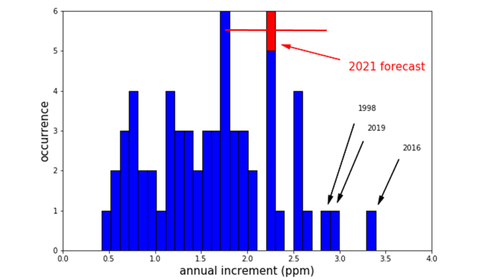 The central estimate of the CO2 rise forecast for 2020-2021 in the context of the frequency distribution of the observed annual rise for each year in the Mauna Loa record. The horizontal red bar shows the forecast uncertainty range of ± 0.55 ppm. Graphic: Met Office
