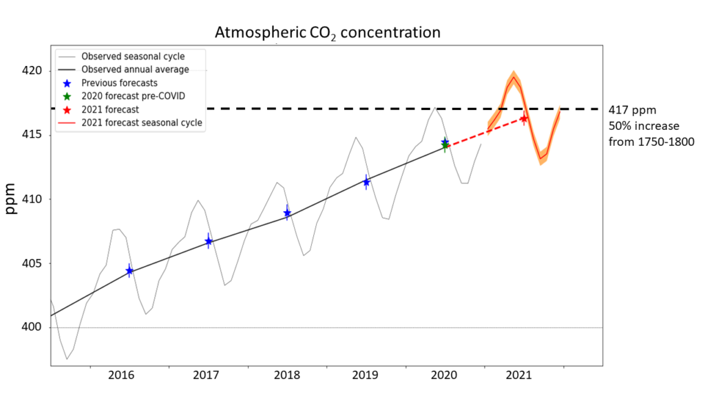 Forecast CO2 concentrations at the Mauna Loa observatory for the year 2021, showing monthly (red curve) and annual (red star) values. The orange band and vertical red line shows the forecast uncertainty ranges. The thin and thick black curves show the observed monthly and annual average concentrations respectively. Blue stars and blue lines show previous forecast annual averages and their uncertainties, with the 2020 value being the original 2020 forecast issued before the impact of the pandemic on emissions was known. The green star and green line shows the updated 2020 forecast and its uncertainty, issued followed the reduction in global CO2 emissions due to the Covid-19 pandemic. Graphic: Met Office