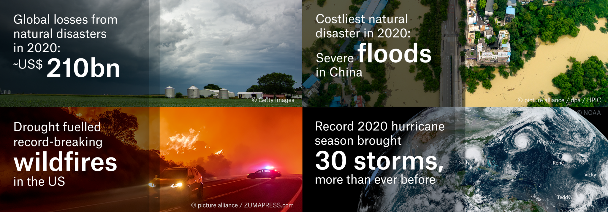 """Global natural disaster figures for 2020 – """"The hurricane season in the North Atlantic was hyperactive"""""""