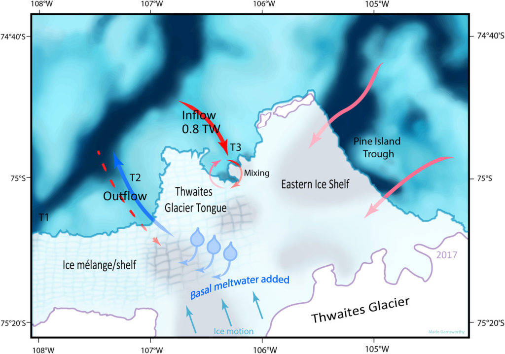 Suggested pathways and mixing area of the water underneath Thwaites ice tongue and Eastern Ice Shelf inferred from data. Red arrows indicate main pathways of warm salty water, blue arrow indicates outflow of meltwater-laden fresher water, and red dashed arrow indicates possible warm salty inflow below the range of the ship-borne ADCP. Blue shading shows bathymetric troughs, and purple lines indicate grounding zones. The two arrows from Pine Island Trough indicate that it is not possible from the present dataset to identify which part of this region sources the deep water. Graphic: Wåhlin, et al., 2021 / Science Advances