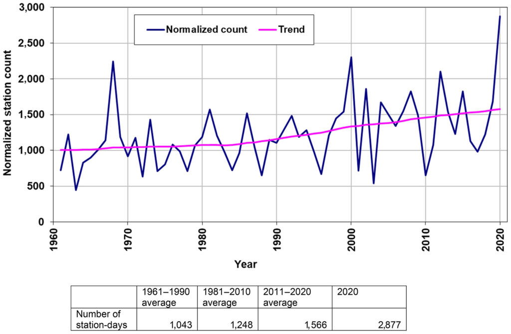 Annual count of the number of UK station-days which have recorded daily rainfall totals greater than or equal to 50mm, 1961-2020, adjusted for station network size and excluding stations above 500m above sea level. The table provides average annual values (station-days). By this metric, 2020 had, by some margin, the highest count in this series—indicative of the number of widespread heavy rainfall events which occurred during the year. February 2020 accounted for over a third of the station counts during the year. Graphic: Met Office